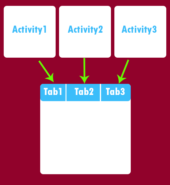 Android Simple TabHost TabWidget example tutorial