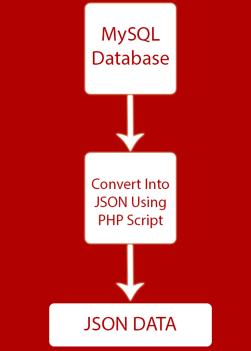 Create Convert MySQL database data to JSON in PHP