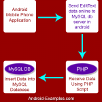 Send Insert EditText data online to MySQL db server in android