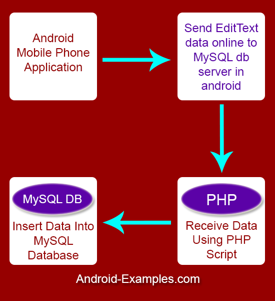 Android Login Registration With PHP MySQL Example Tutorial - Android